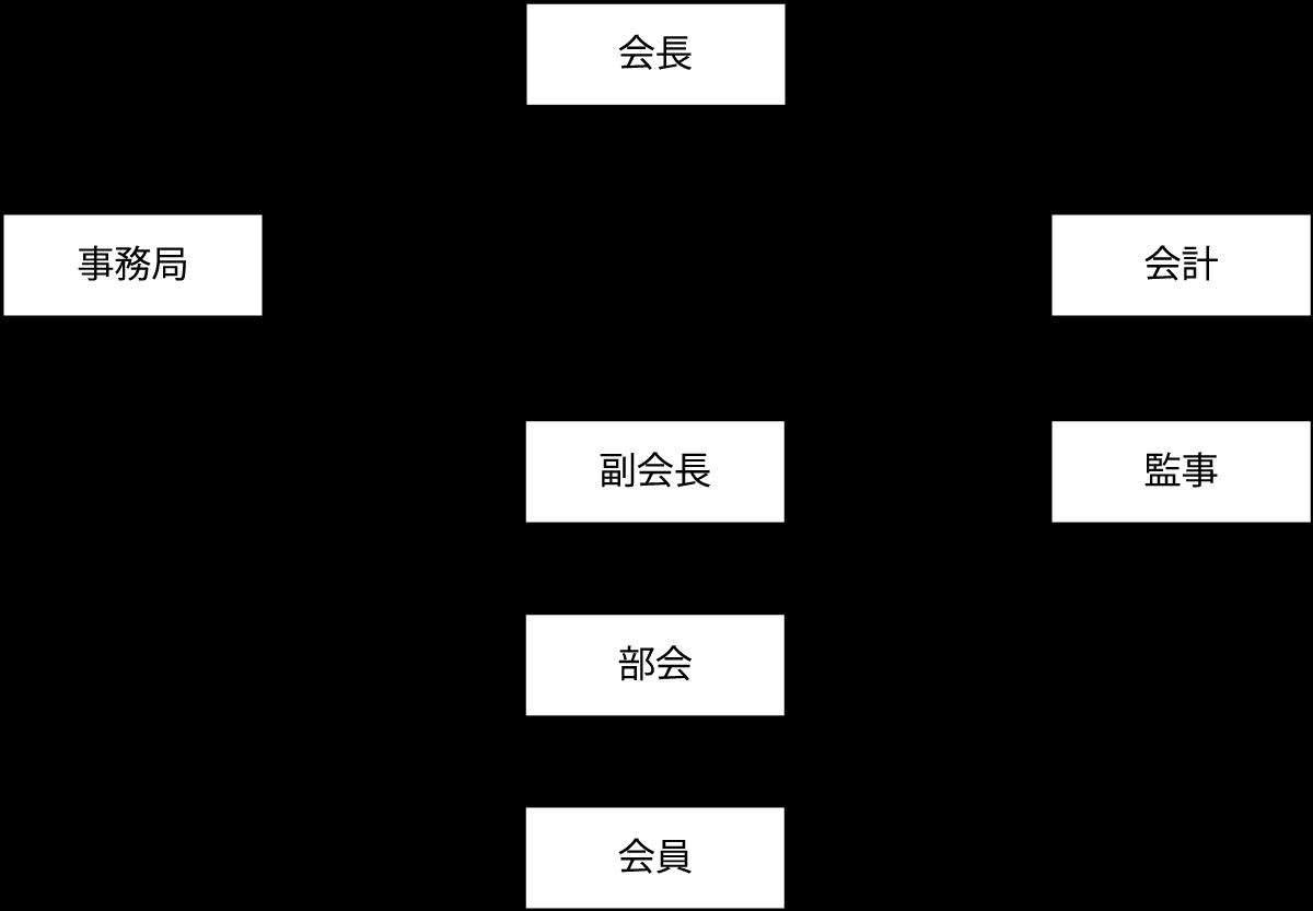 島田市農業振興会組織図